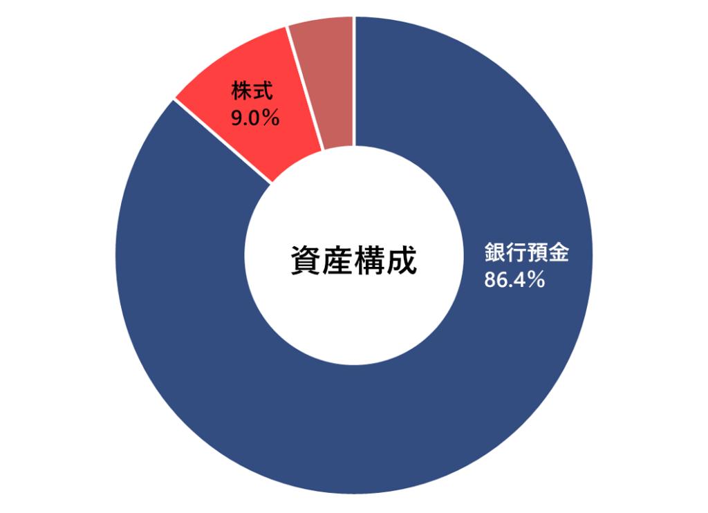 月次報告(資産構成)