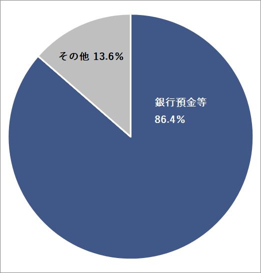 86.4%銀行預金等