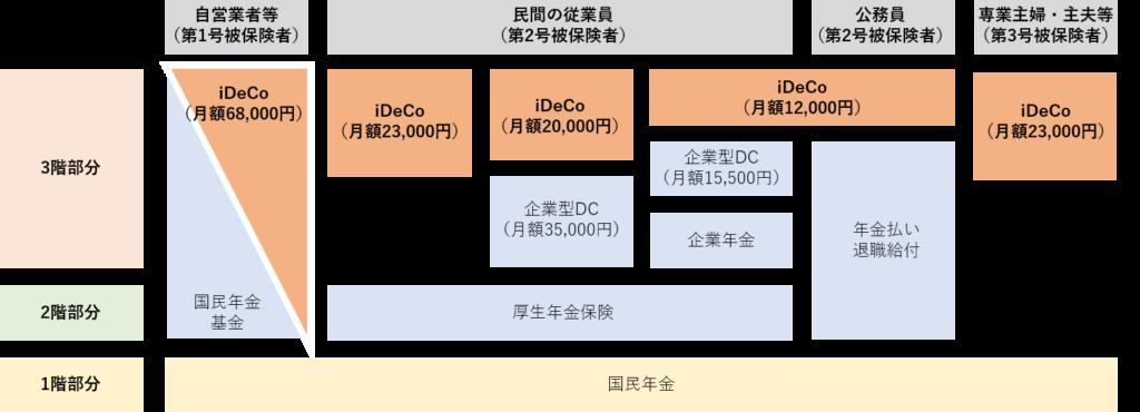 iDeCoの制度概要2