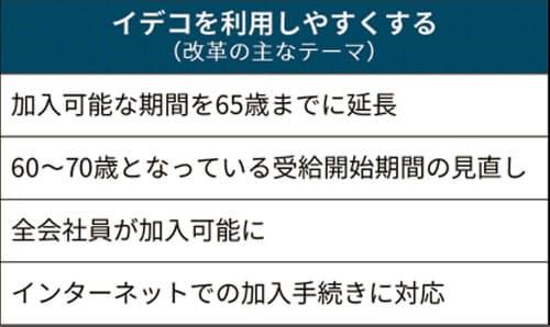 iDeCoを利用しやすくする 日経新聞