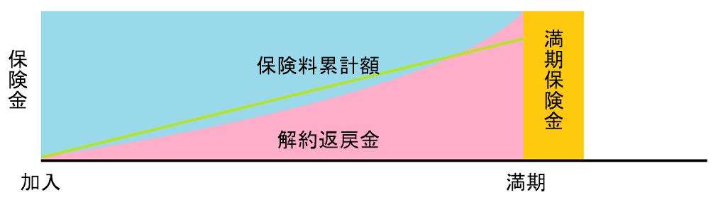 養老保険の概念図