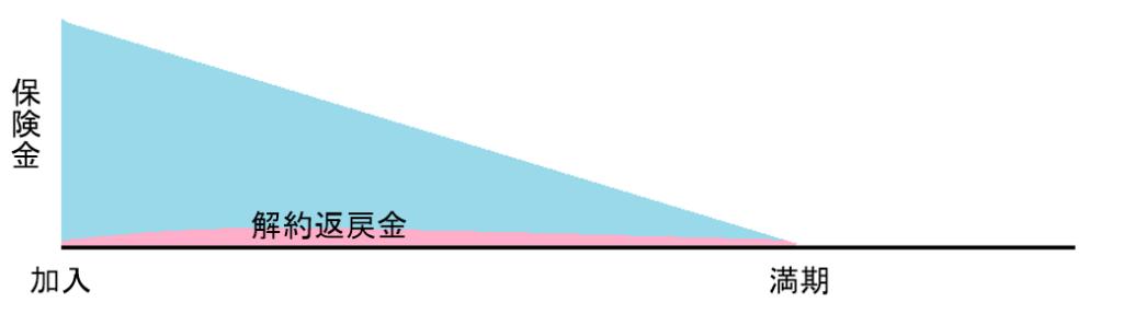定期保険(逓減型)の概念図
