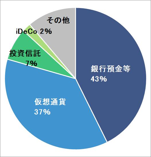 銀行預金等43%,仮想通貨39%
