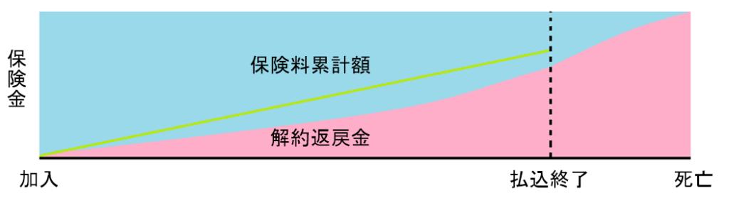 終身保険の概念図