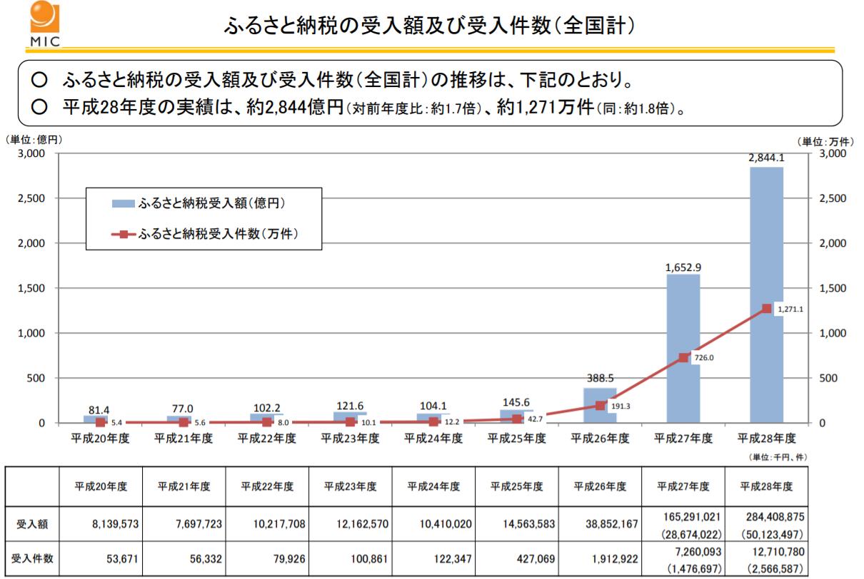 総務省資料 ふるさと納税 2016年