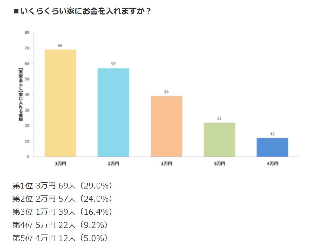 新卒社会人は実家に毎月3万円を入れたいと考えている