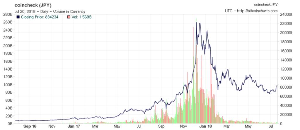 ビットコイン価格 長期推移 円