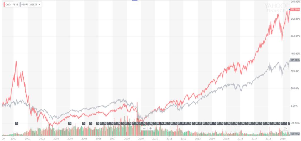 QQQとS&P500の長期推移