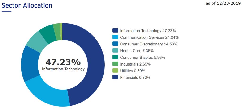 QQQのセクターアロケーション。47%はIT関連