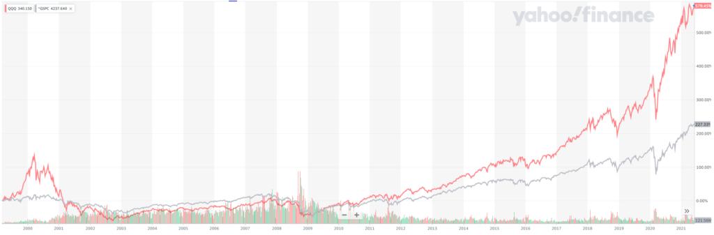 QQQとSP500の長期比較(2021年6月11日