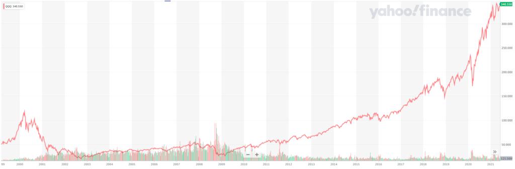 QQQの長期推移(2021年6月11日
