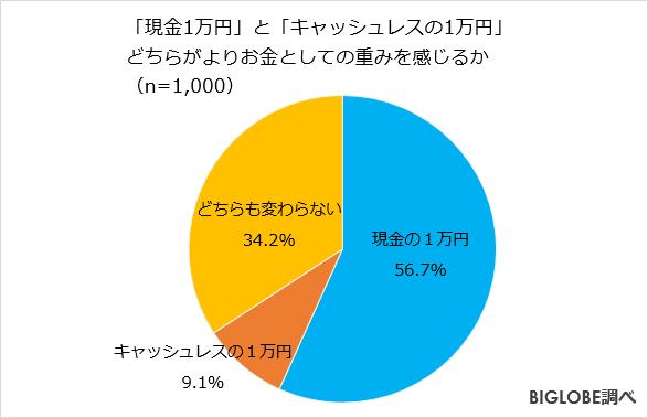 現金1万円とキャッシュレスの1万円