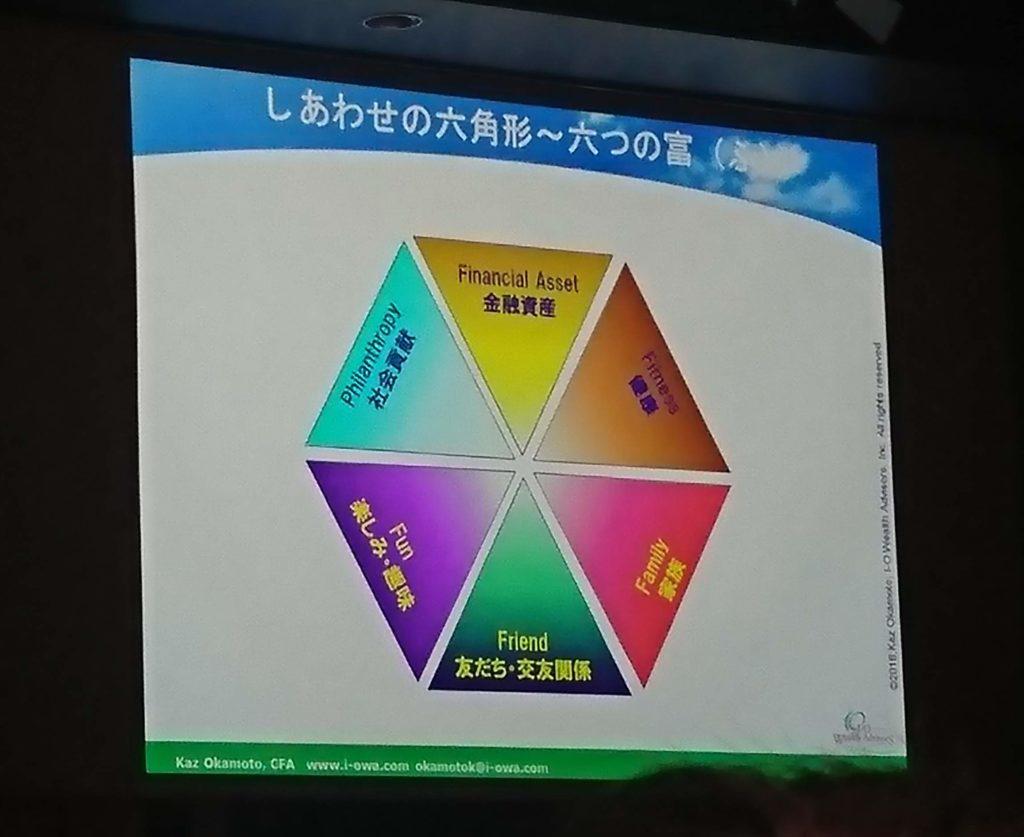しあわせの六角形