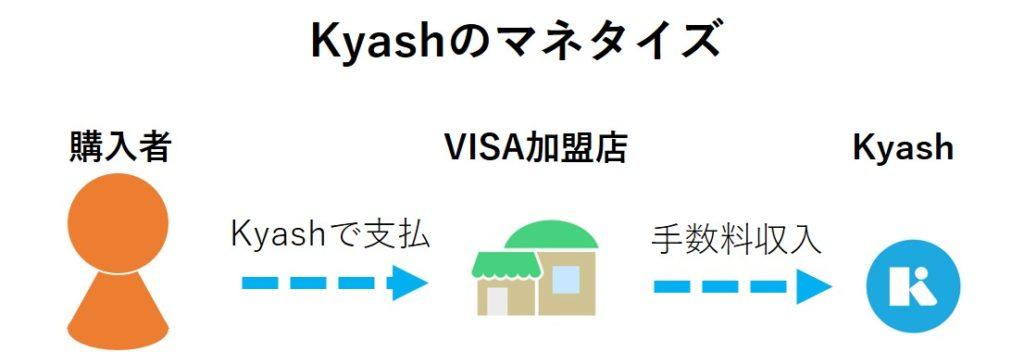 Kyashのマネタイズは,VISA加盟店からの手数料収入