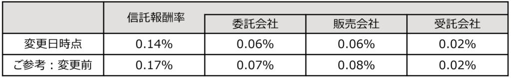ニッセイ外国債券