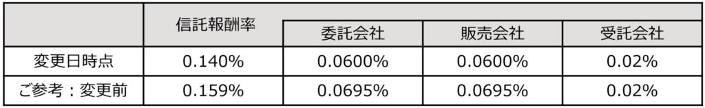 ニッセイ日経平均