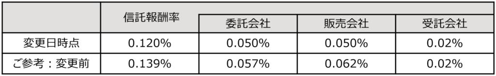 ニッセイ国内債券