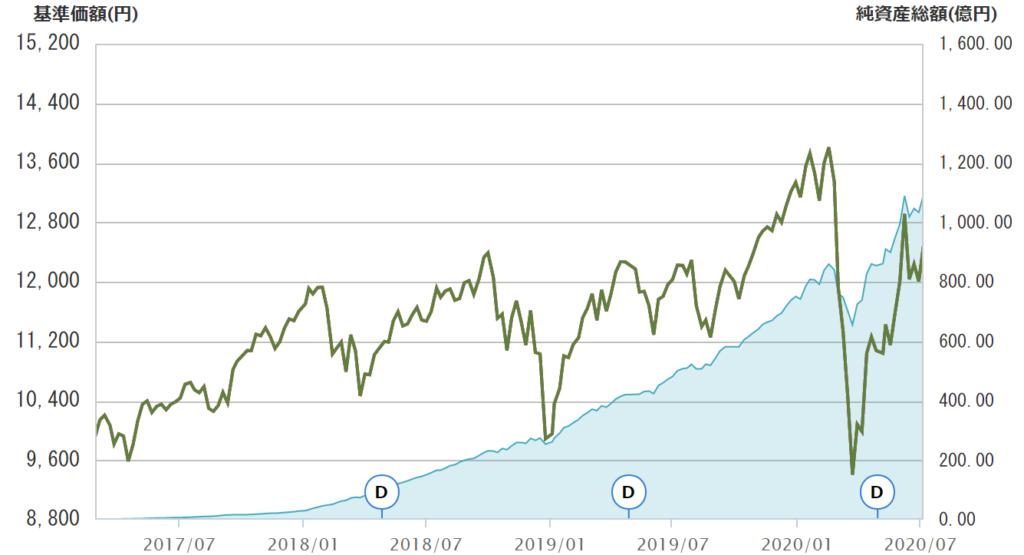 eMAXIS Slim先進国株式の基準価額と純資産総額(2020年7月)
