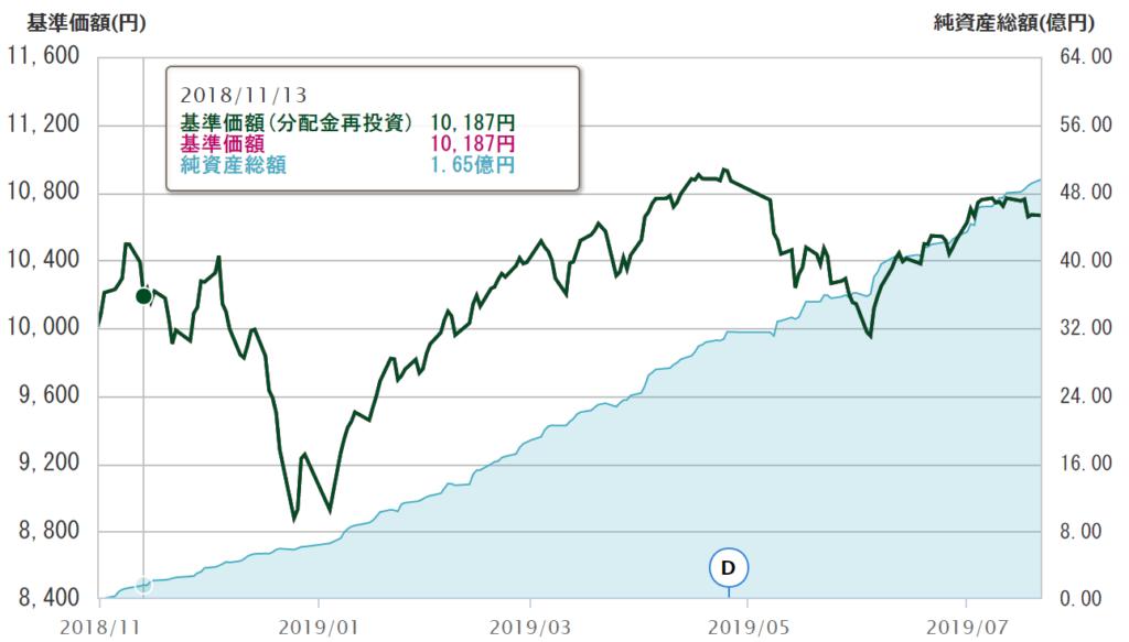 eMAXIS Slim全世界株式純資産総額の推移