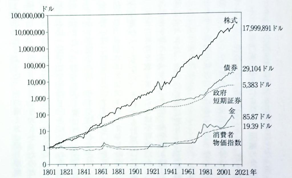 主要な資産クラスの累積価値の増殖状況