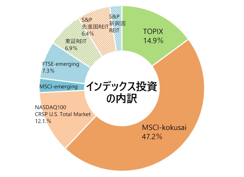 月次報告(インデックス投資の内訳)2