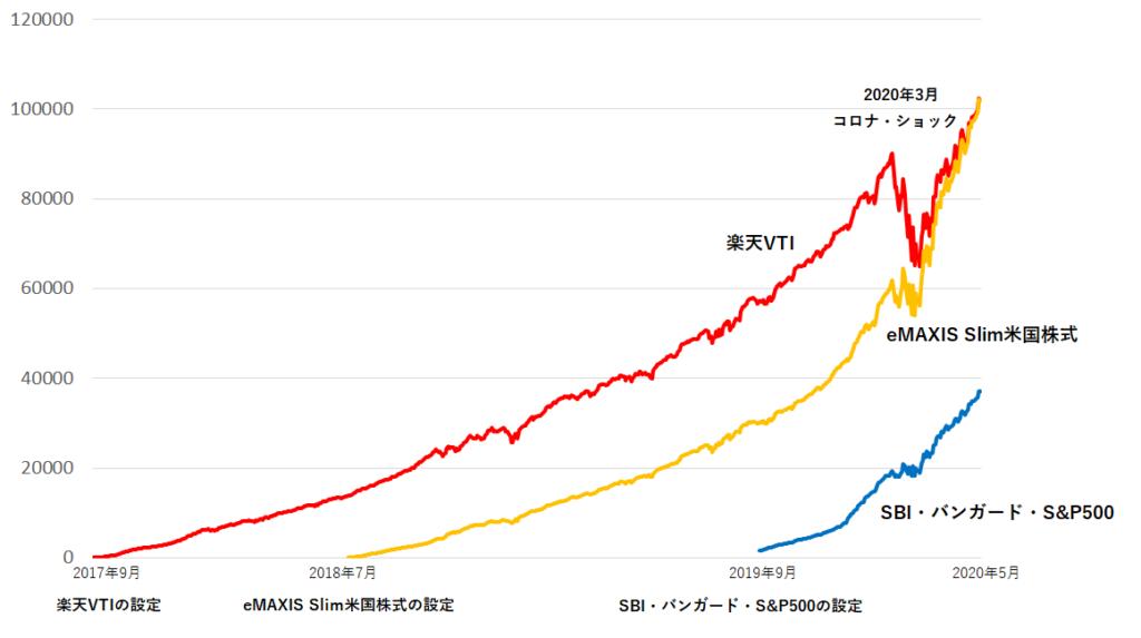 楽天VTI・eMAXIS Slim米国株式・SBI・バンガード・S&P500の純資産総額の比較