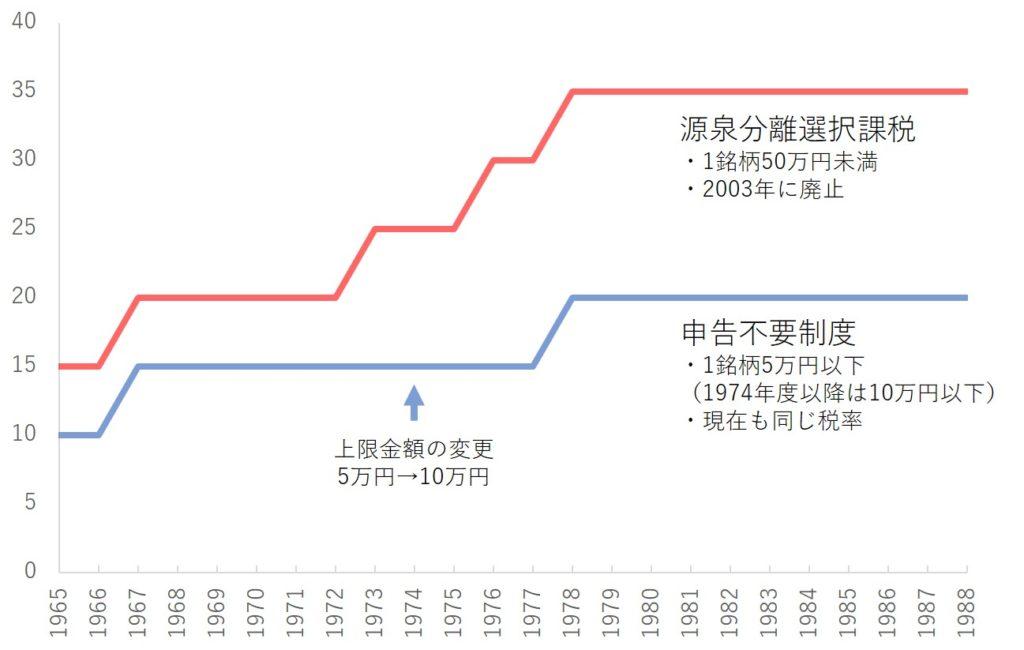 配当課税の推移――源泉分離選択課税と申告不要制度の税率の変遷。1974年に申告不要制度の範囲を拡大。源泉分離選択課税は最大35%,申告不要制度は20%まで