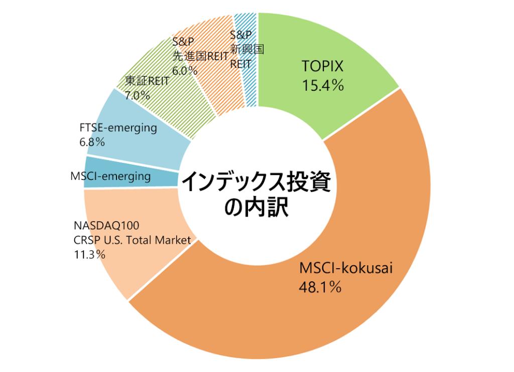 2019年10月の月次報告(インデックス投資の内訳)。TOPIX15%,MSCI-kokusai48%。