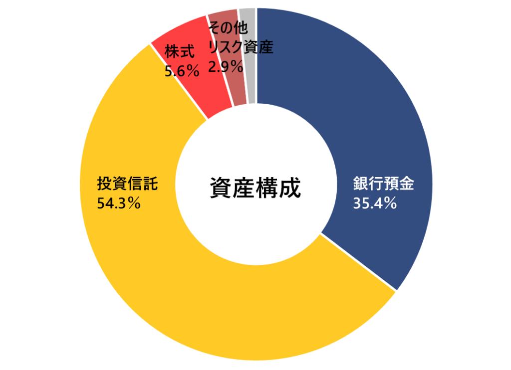 2019年10月月次報告(資産構成)。銀行預金35.4%,投資信託54.3%。
