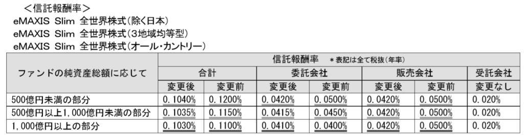 eMAXIS Slim全世界株式(除く日本)(3地域均等型)(オール・カントリー)の信託報酬の引き下げ。信託報酬は0.12%にから0.104%へ。