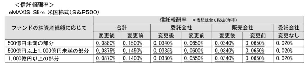 eMAXIS Slim米国株式(S&P500)の信託報酬の引き下げ。年率0.150%から0.088%へ。