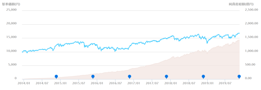 ニッセイ外国株式の設定来純資産総額の推移