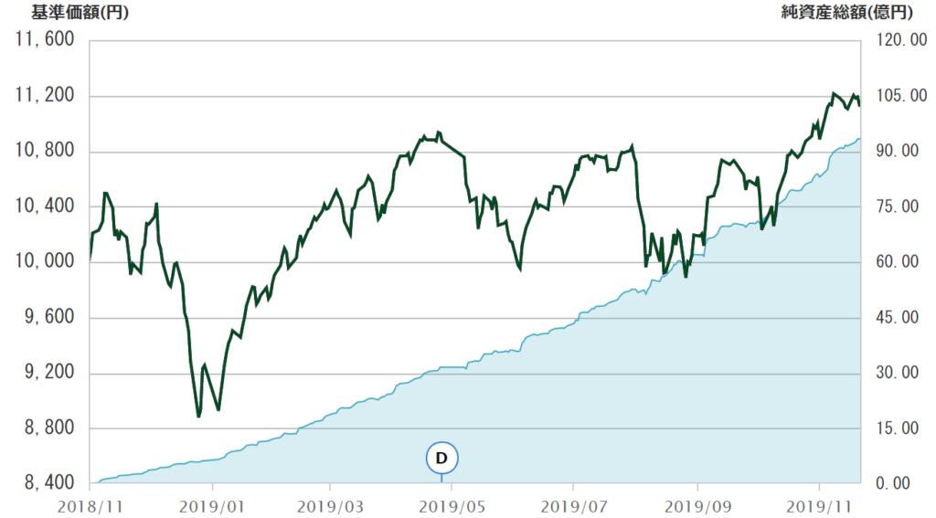 eMAXIS Slim全世界株式(オール・カントリー)の設定来の純資産総額の推移