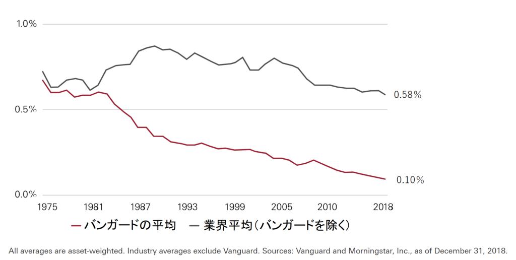 バンガードと投信業界のファンド平均経費率の推移2