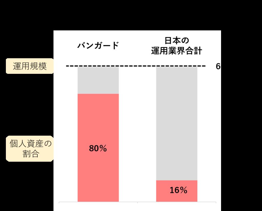 バンガードと日本の運用業界全体の運用規模・個人資産割合の比較。運用規模は600兆円でほぼ等しい。個人資産割合は80%にと16%にで5倍の差。