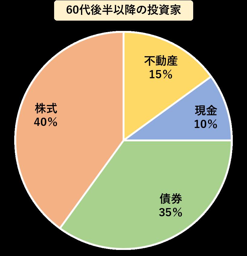 60代後半以降の投資家は,株式を40%,不動産を15%