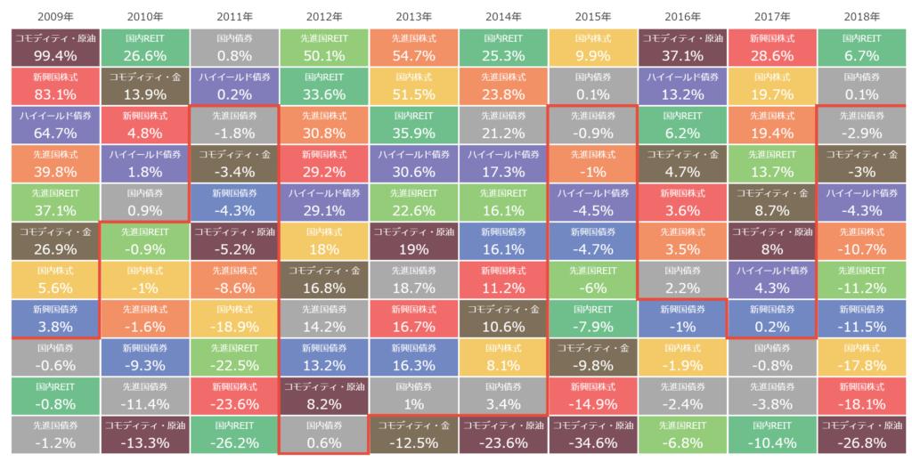 各資産クラスの騰落率・円建てスパゲティチャート
