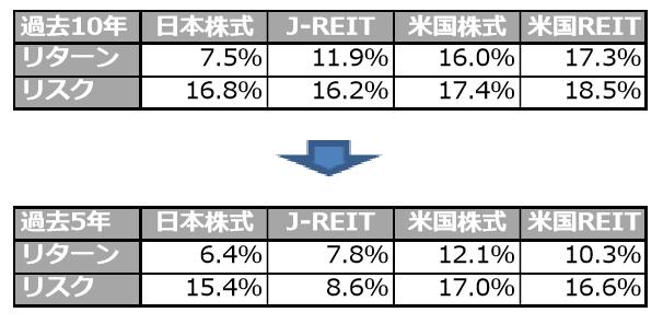 日米のREITと株式のリターンとリスク。REITと株式は同程度。