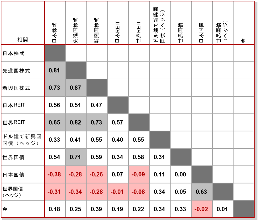 ピクテ投信投資顧問 日本REITと株式の相関は高くない