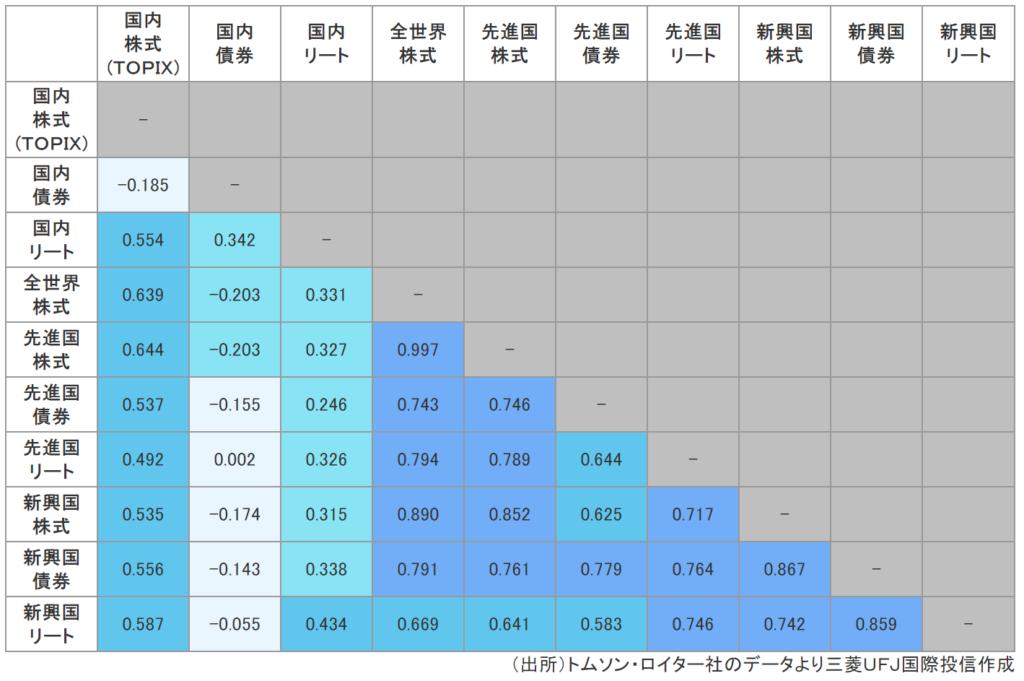 三菱UFJ国際投信のeMAXISシリーズの相関係数