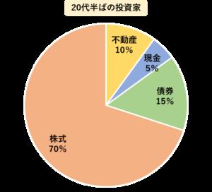 20代半ばの投資家は70%を株式,10%を不動産