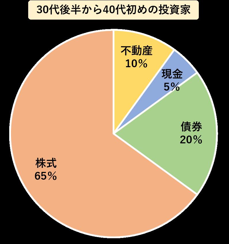 30代後半から40代初めの投資家は,株式を65%,不動産を10%