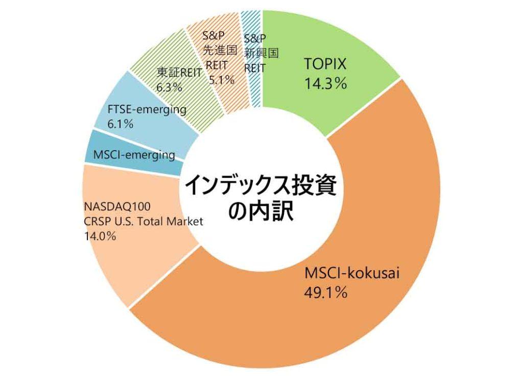月次報告(インデックス投資の内訳)2019年12月