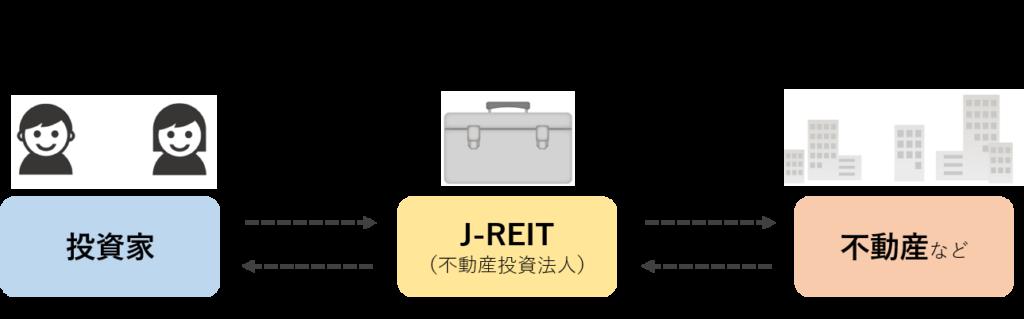 J-REITの簡単な仕組み