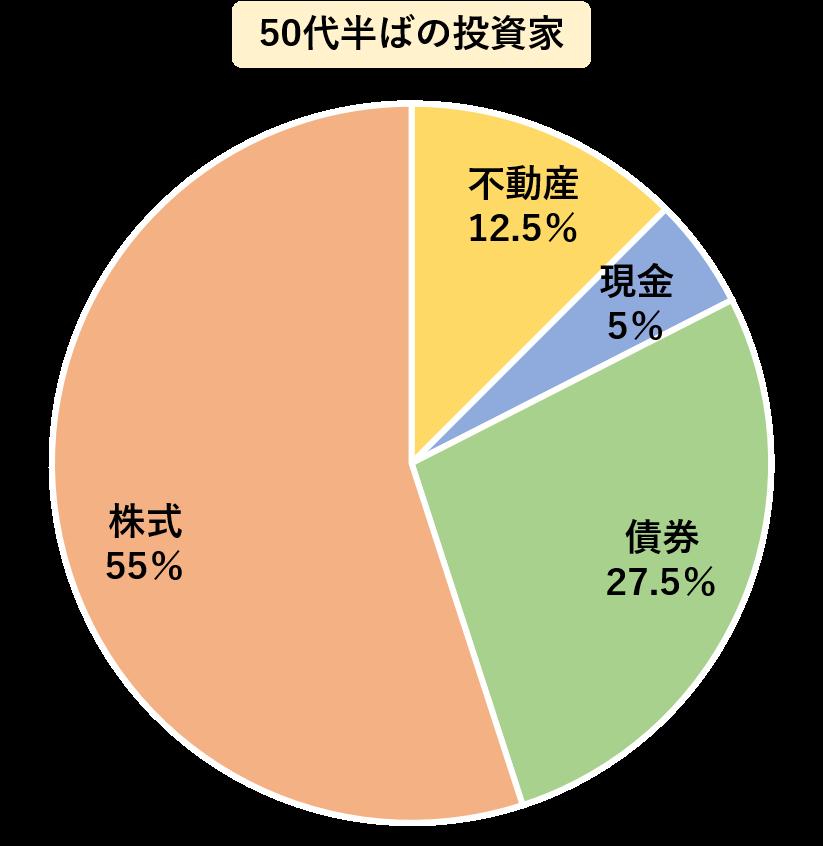 50代半ばの投資家は,株式を55%,不動産を12.5%