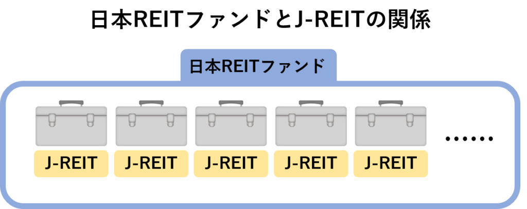 日本REITファンドとJ-REITの関係