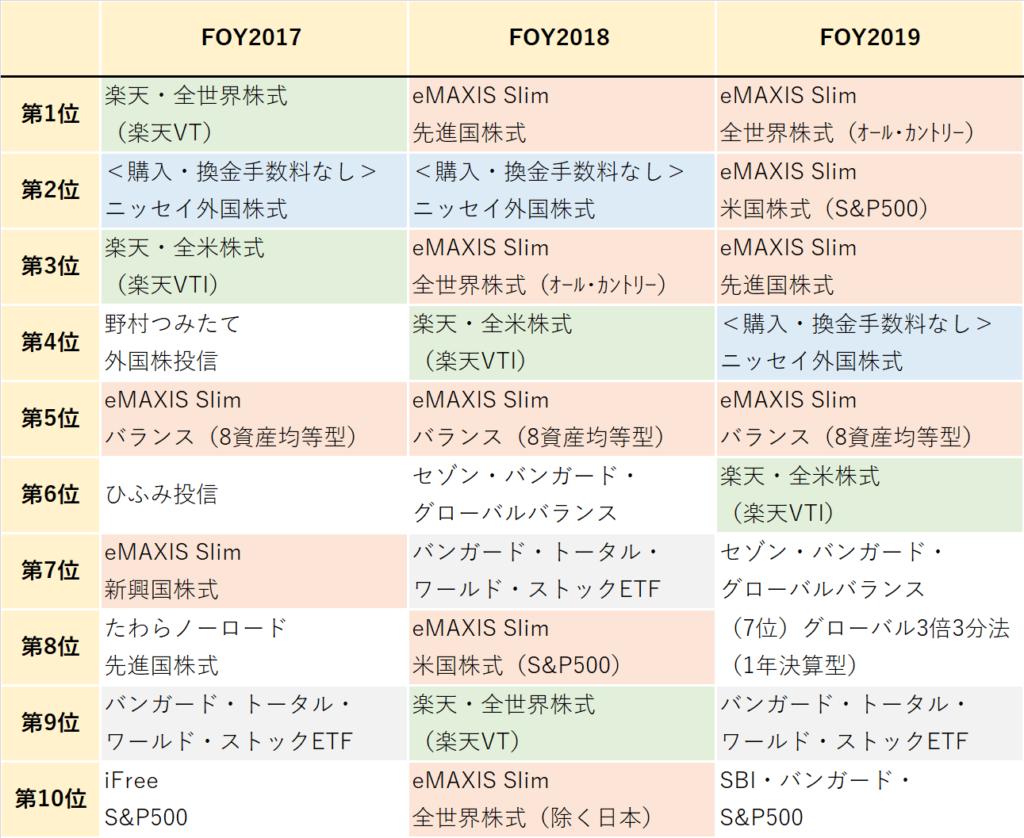 FOY2017から2019(2)