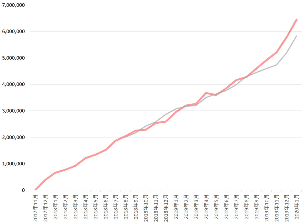 2020年1月までの資産額の推移