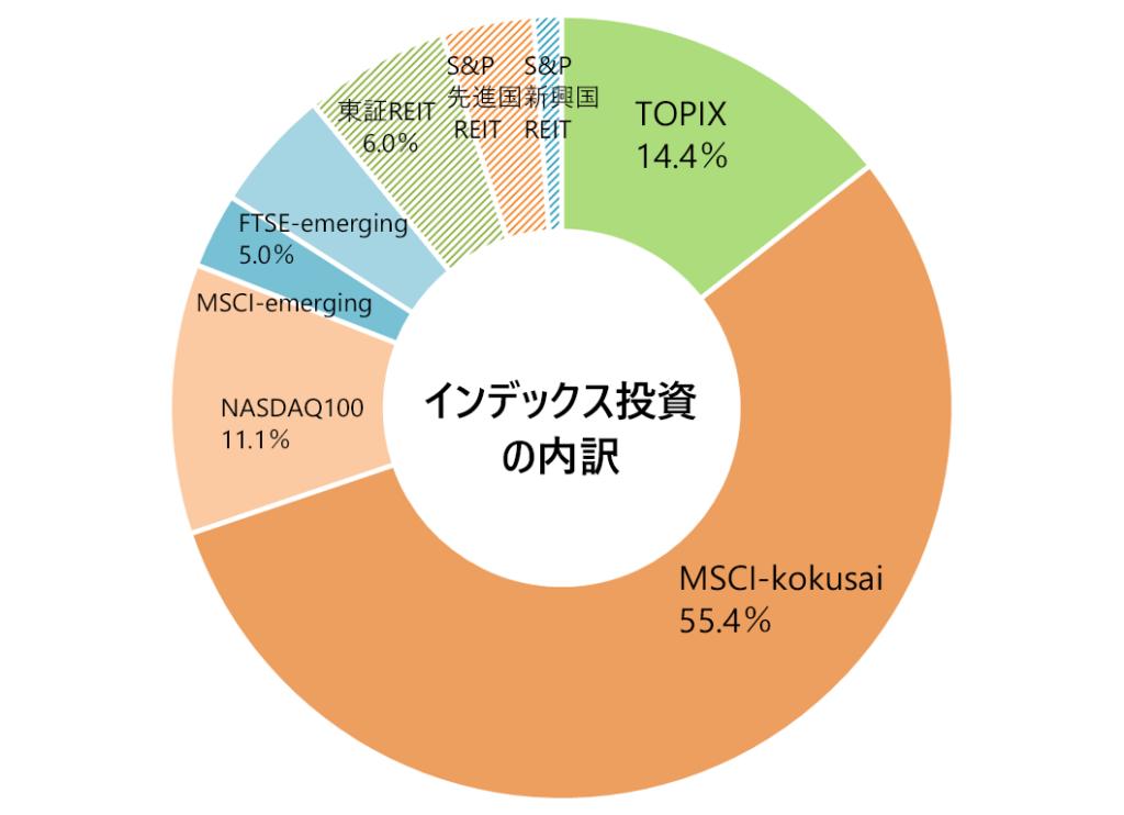 2020年3月の月次報告(インデックス投資の内訳)