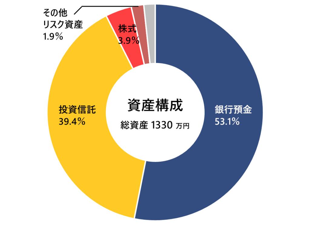 2020年3月の月次報告(資産構成)